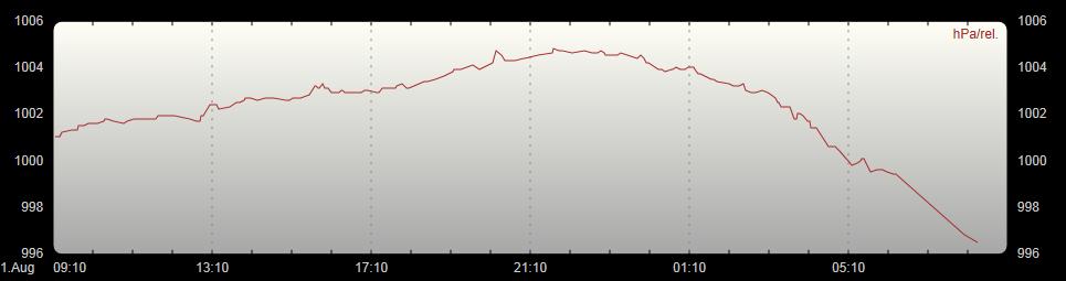 Luftdruckverlauf 24h