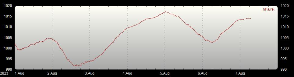 Luftdruckverlauf 7 Tage