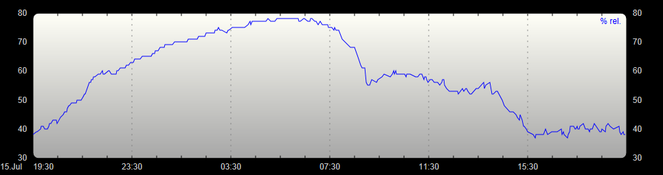 Luftfeuchteverlauf 24h