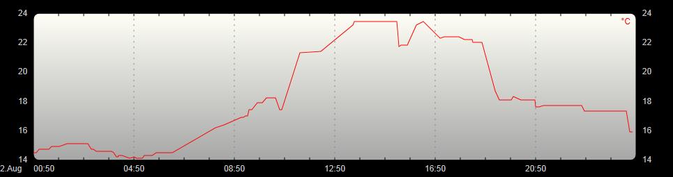 Temperaturverlauf 24h